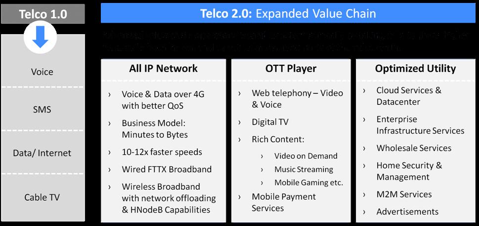 Telco-2.0