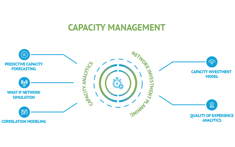 Subex-Infographics-Capacity-Management