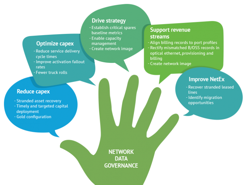 Subex-Infographics-Network-Data-Governance