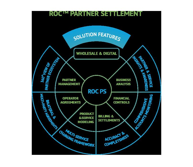 Subex-Infographics-Partner-Settlement[1]