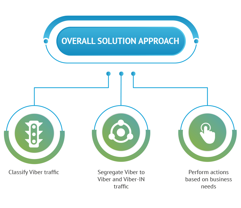 Subex-Infographics-overall-solution-approach