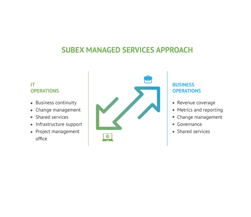 SUBEX-Infographics-for-Managed Services