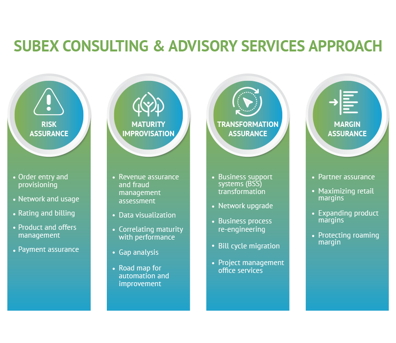 Subex-Infographics-Consulting-&-Advisory-Services-approach[3]