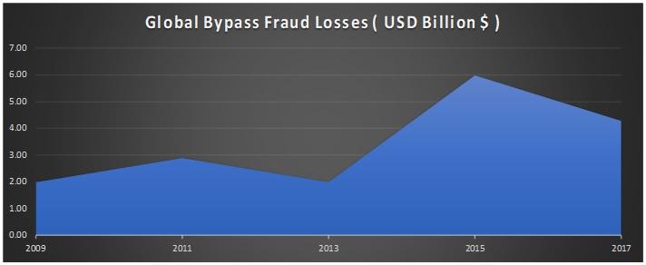 global bypass