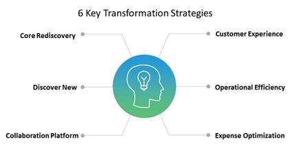 transformation-strategies