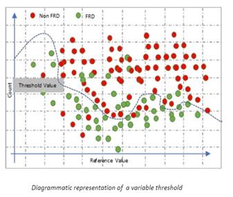 variable-threshold