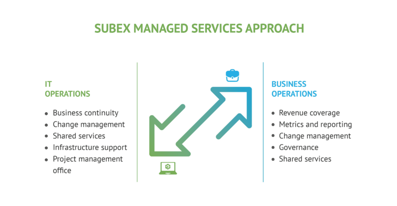 SUBEX-Infographics-for-Managed-Services