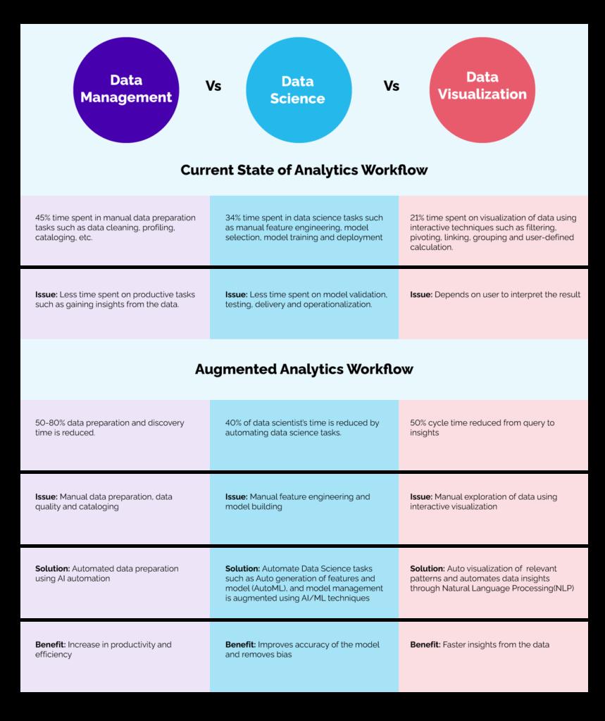 The future of data analytics is augmented analytics