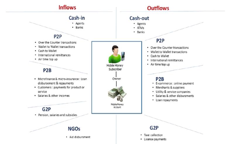 Representative mobile money transactions